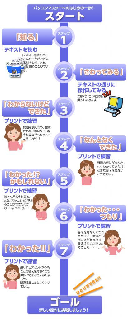 パソコン上達へのステップ